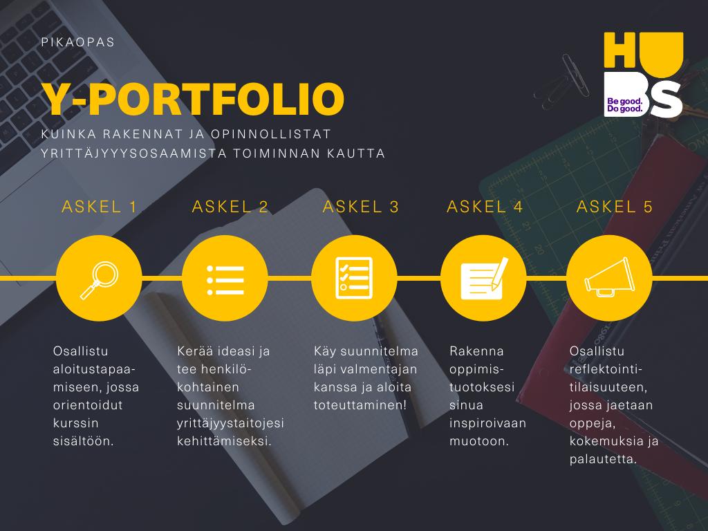 Y-portfolion prosessi: 1.Aloitustapaaminen 2. Henkilökohtainen suunnitelma 3. Käy suunnitelma läpi valmentajan kanssa ja aloita sen toteuttaminen 4. Rakenna oppimistuotos 5. Osallistu reflektointitilaisuuteen