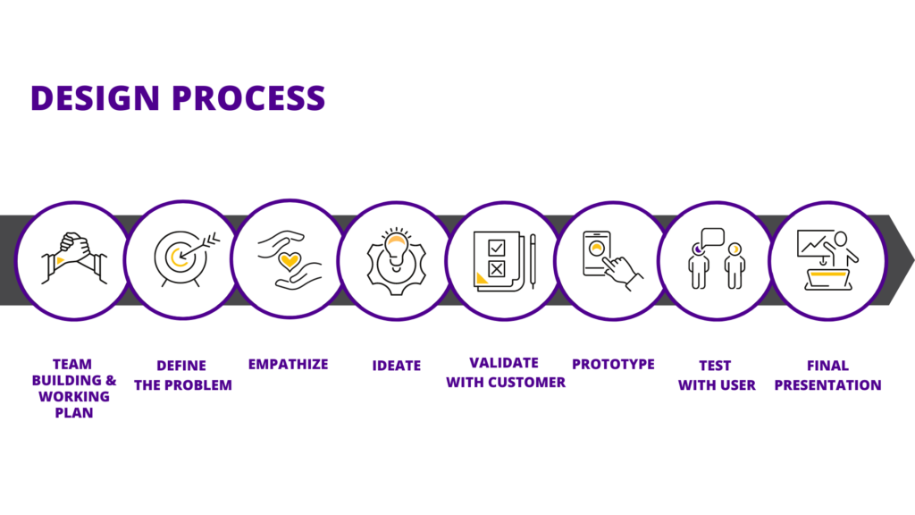 Design process phases as a timeline
